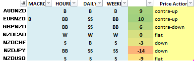 NZD pairs price action for 2nd week of May 2020
