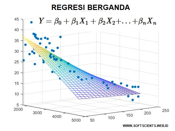 Buku Belajar Machine Learning dengan Matlab - Regresi Linear Berganda