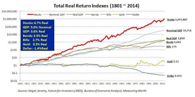 美國自1801年至2014年各類資產的報酬表現