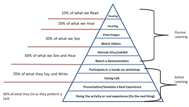 Edgar Dale's Cone of Experience, Cone of Experience, Learning cone of experience, www.educationphile.com