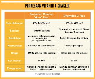 Vitamin C kunyah atau telan Vita-C Plus dan Chewable-C Plus