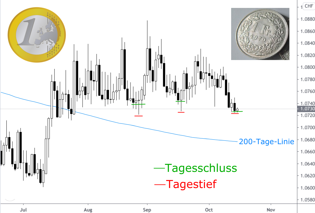 Kursverlauf Euro Schweizer Franken Kerzenchart Analyse mit 200-Tage-Linie