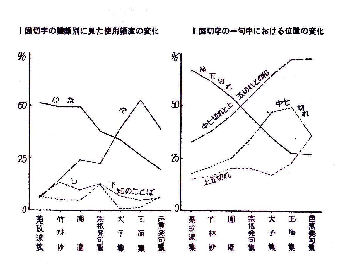 週刊俳句 Haiku Weekly: 再録 〝古池や―〟型発句の完成 ―芭蕉の切字用法の一として― 田中道雄
