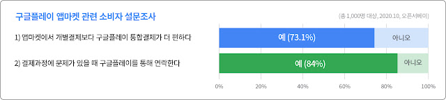 구글플레이 앱마켓 관련 소비자 설문조사에서, 73.1%의 응답자가 구글플레이 통합결제가 개별 결제보다 편하다고 응답했습니다. 또한 84%의 응답자가 결제과정에서 문제가 생길 때 구글플레이에 우선 연락을 취한다고 응답하였습니다.