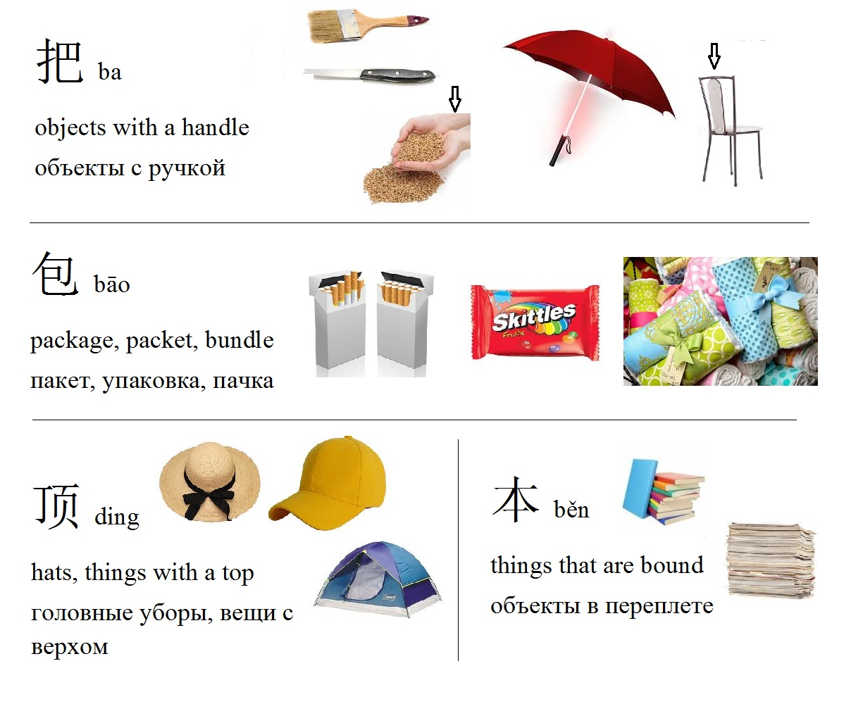 Mandarin Chinese From Scratch Chinese Measure Words