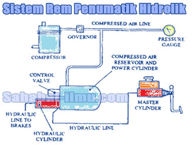 Sistem rem hidrolik penumatik (pneumatic hydrolic)