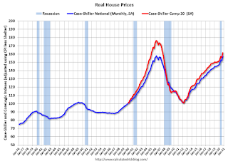 Real House Prices