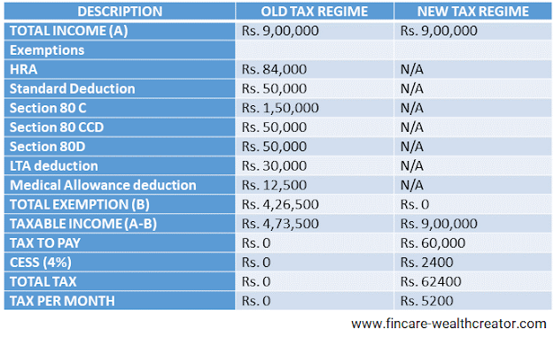 TAX EXEMPTION IN INDIA – TAX PLANNING