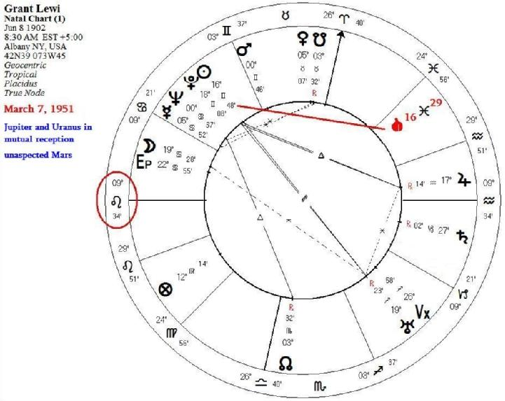 Memphis Astrology: The Self-Predicted Death of Astrologer