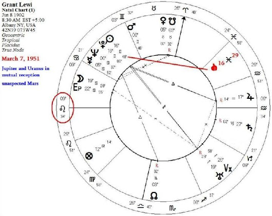 The Self-Predicted Death of Astrologer Grant Lewi