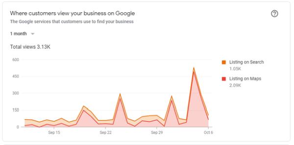 Theo dõi hiệu suất của Google Maps Marketing