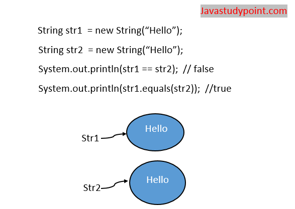 == operator vs equals() method in Java string