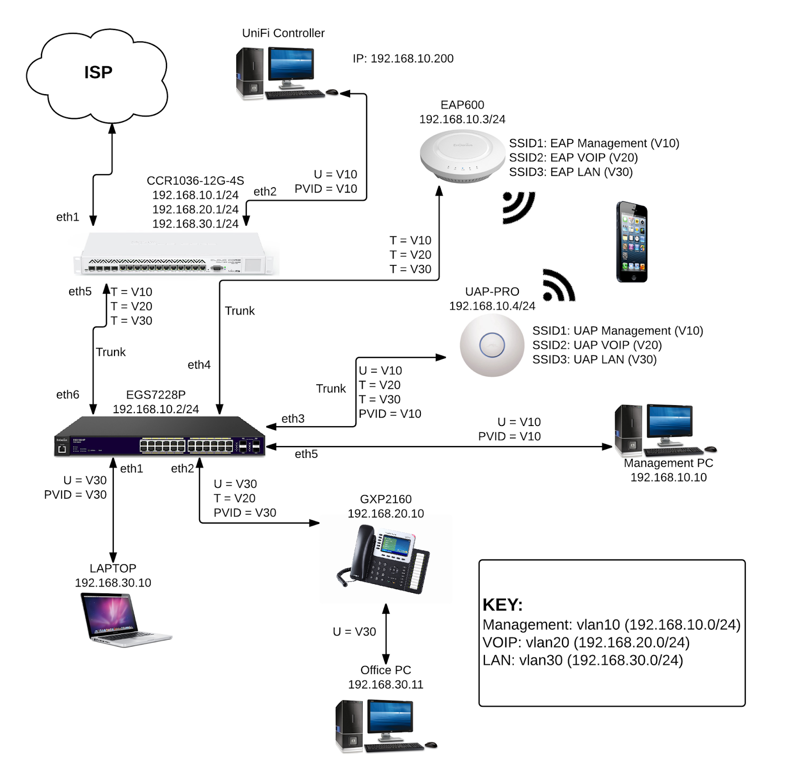hight resolution of create 3 bridges management voip lan 2 create 3 vlans ether5 10 ether5 20 ether5 30 under ether5 interface 3 setup each bridge with its own ip