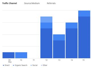 google analitika nasveti in zakaj jo uporabiti