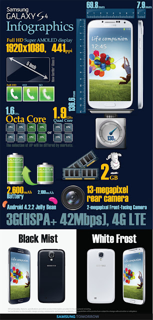 Samsung Galaxy S 4 Infographics