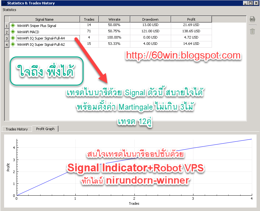 WinWiFi Signal Indicator for Forex and Binary Option