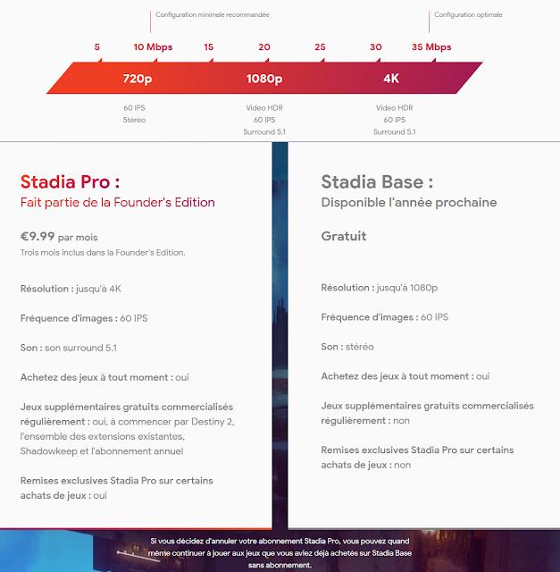 Google Stadia Base VS Stadia Pro, toutes les infos !