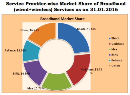 TRAI Report Card January 2016: BSNL Market Share increased with top three position in monthly growth rate - beating Airtel, Vodafone & Idea