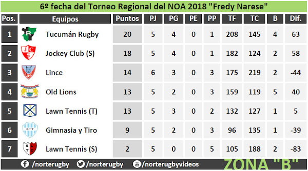 Tabla de posiciones #6taFecha del #RegionalDelNOA Zona B
