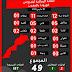 """خريطة حالات الإصابة بفيروس """"كورونا"""" في المدن المغربية"""