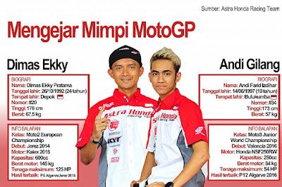Dimas dan Gilang, Mengikuti Seri Pembuka CEV Moto2 dan Moto3  Spanyol.