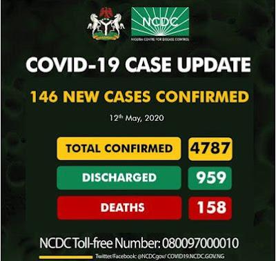 Nigeria COVID-19 Confirmed Cases