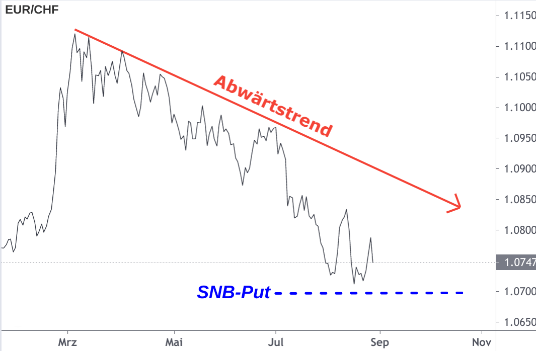 Sinkender EUR/CHF-Linienchart mit SNB-Mindestkurs bei 1,07