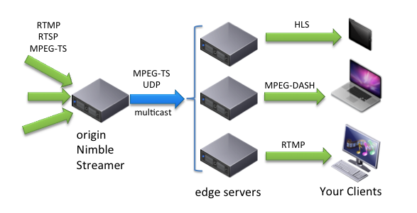 Softvelum blog: Nimble Streamer, WMSPanel, Larix SDK: Advanced MPEG