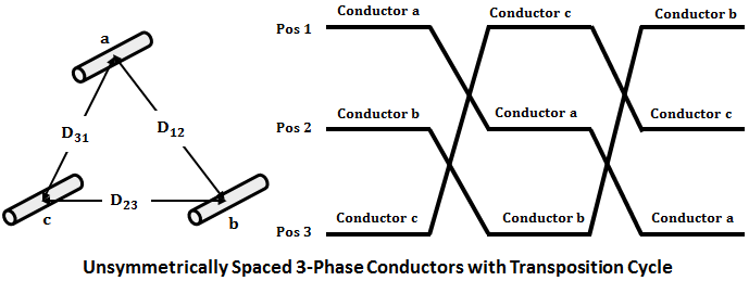 Inductance of 3-Phase Line