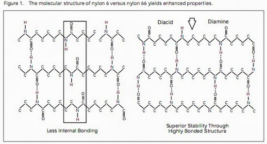 Preparation, Properties and Applications of Nylon 6,6 Fibers