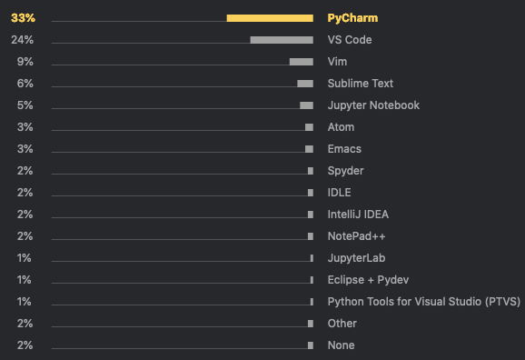 Most used Code Editors by Python Developers