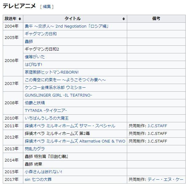 【悲報】放送中にアニメ制作会社が万策尽き事業停止「sin 七つの大罪」「サムライチャンプルー」「蟲師」を手掛けた『アートランド』