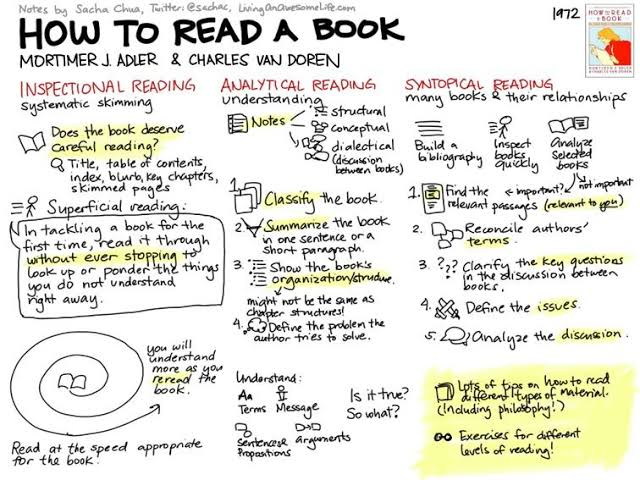 How To Read A Book Summary
