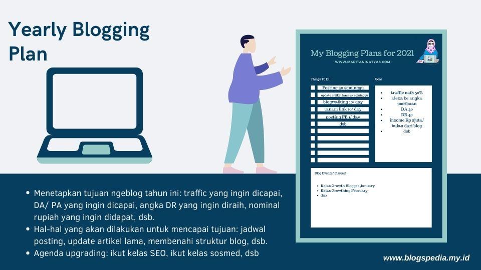 yearly blog plan