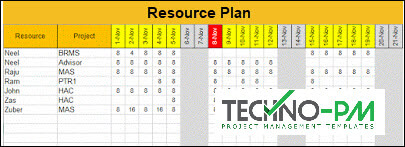 Resource Plan, week report format