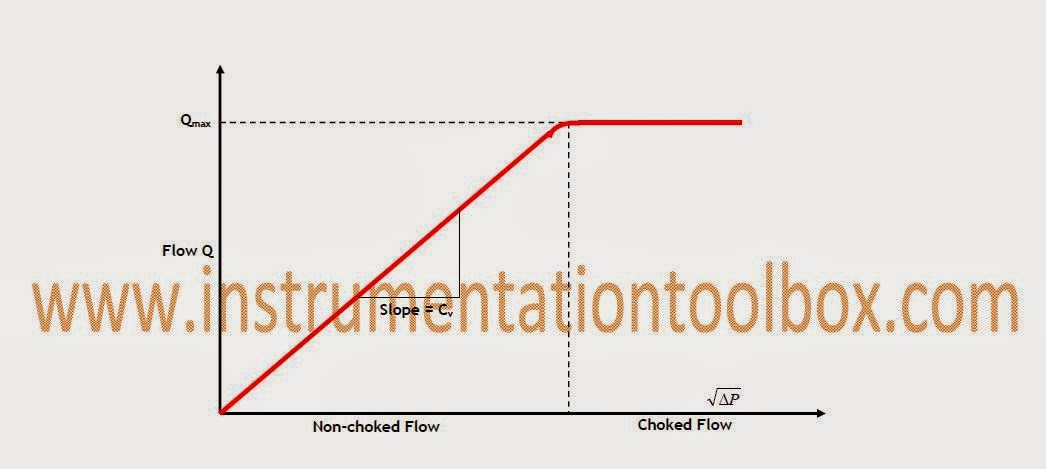 Choked flow in control valve applications learning