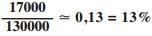 Dezessete mil sobre treze mil é igual a zero virgula treze que é igual a treze porcento