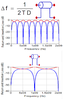 Frequency interval of S11 ripple is related to round-trip delay.