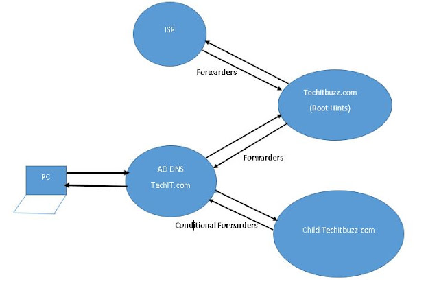 How DNS Works in Active Directory