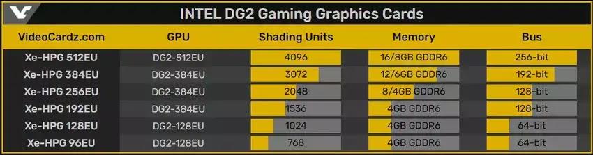 INTEL DG2 Gaming Graphics Cards Oyun Video Kartları