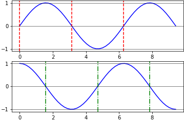 Draw multiple axhlines and axvlines in one function using Python and Matplotlib