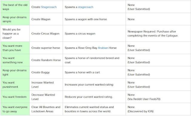 الكشف عن القائمة النهائية للأكواد السرية داخل لعبة Red Dead Redemption 2 ، إليكم اللائحة بالكامل