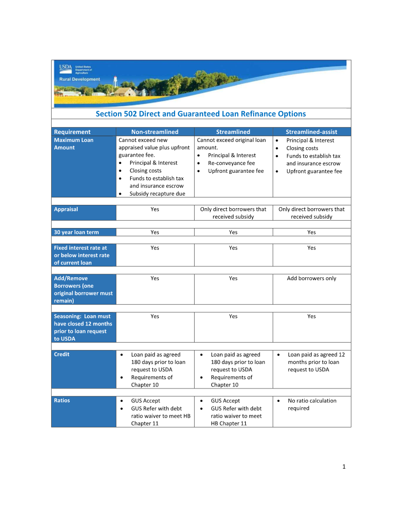 Kentucky USDA Rural Housing Streamline Refinance