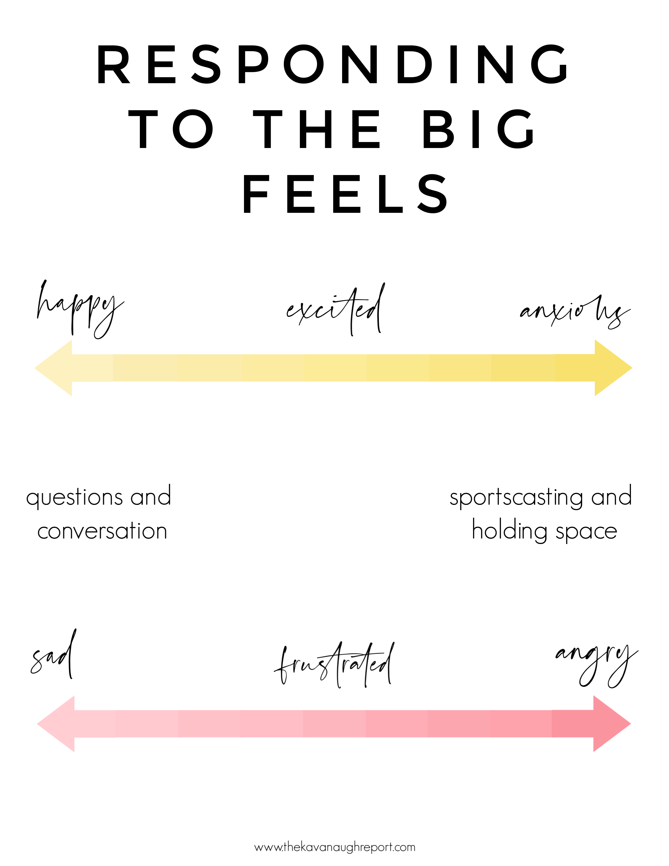 Responding to big feelings is an important part of being a Montessori parent. Here are some cheat sheets for responding to a child's emotions.