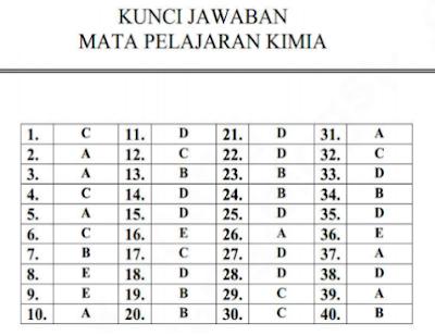 Download Kunci Jawaban Latihan Soal Ujian Nasional Kimia SMA Program IPA