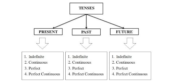 types of tense