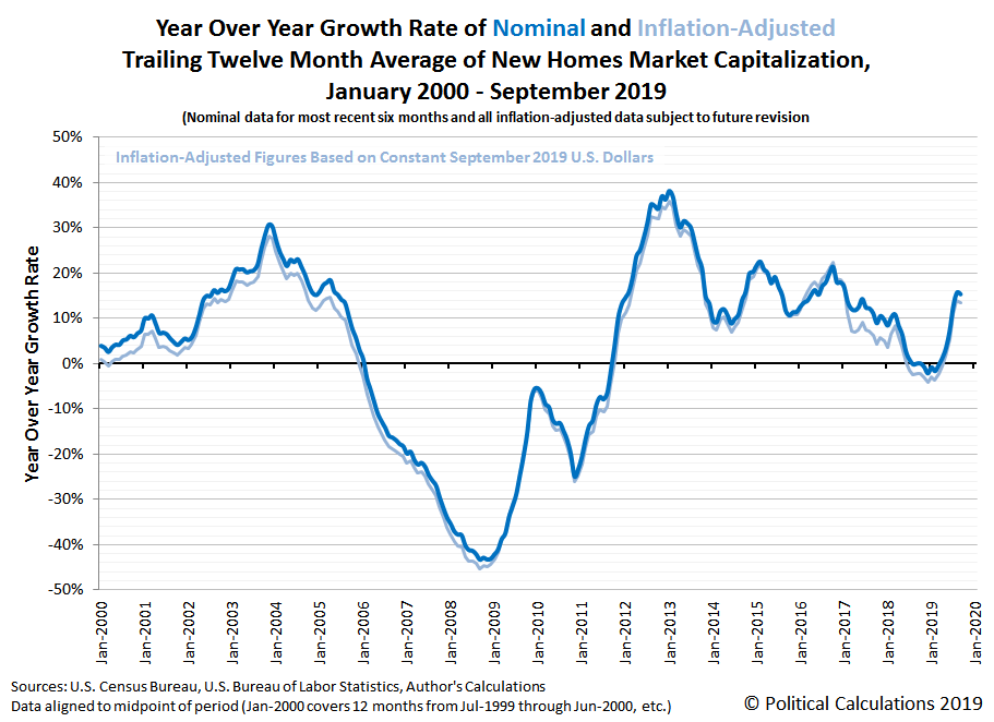 Year Over Year Rate of Growth of Nominal and Inflation Adjusted New Homes Market Capitalization, January 2000 to September 2019