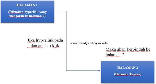 Alur Hyperlink