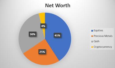 Net Worth Breakdown