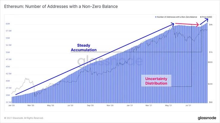 График ненулевых адресов ETH